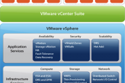Virtualization with VMWARE